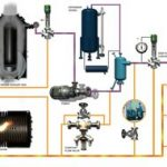 Hot Oil Heating Systems